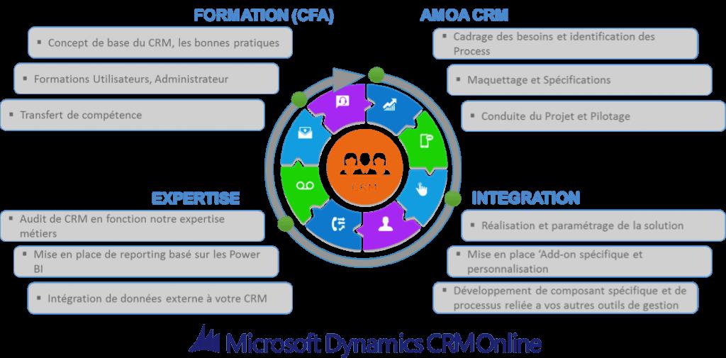 CRM - Relation Client